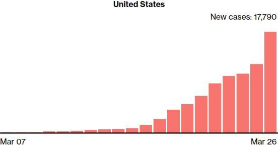 數據顯示,美國累計確診人數在加速增長。