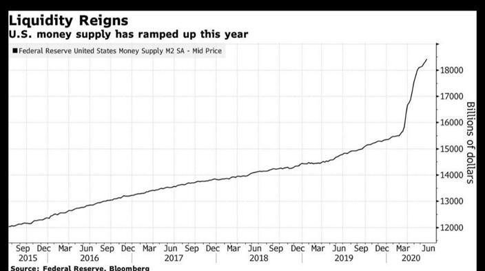 摩通認為,明年中新增的貨幣供應將超過15萬億美元。