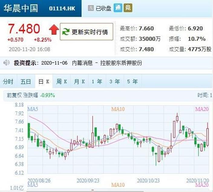 香港上市的華晨中國(1114)抽升10%至7.66元,是一個月高位,收市報7.48元,升8.2%。
