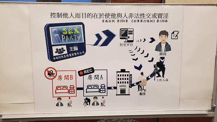 警方偵破「港版N號房」色情賣淫集團