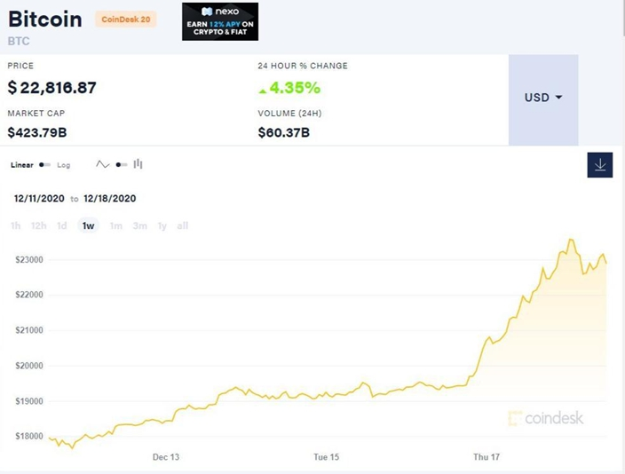 Bitcoin 昨日突破23000美元創歷史新高,有人認為升勢只是剛剛開始!