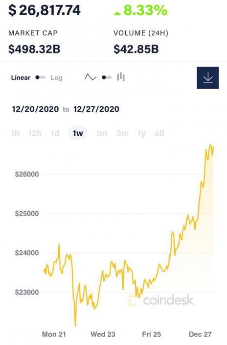 比特幣價格12月26日周六晚,突然爆升,突破24000美元,再迅速衝破25000美元、26000美元,勢如破竹,直逼27000美元。