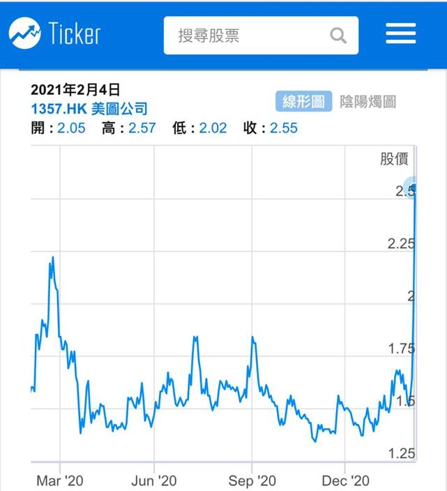 美圖近日開車急抽。周四收2.55元,以科技股來說,股價不算高。