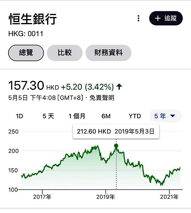 恒生5年圖,上一個高位是2019年5月的212.6元。