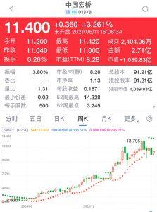 中國宏橋(1378)市盈率7.8倍收益率5.7厘,估值吸引,股價在100天線10.8元附近有支持,值得吸納。