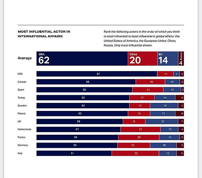 這個11個歐美國家進行的民調顯示,總體上有62%人認為美國在國際事務上最有影響力。