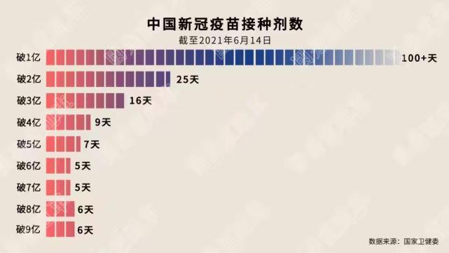 中國每1億劑的接種時間。