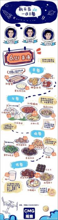 中央廣播電視總台創新發展研究中心CMG觀察官方微博發佈太空人的一日三餐。