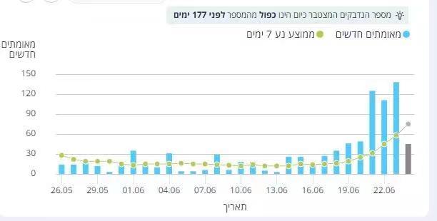 以色列新冠確診再次大增。