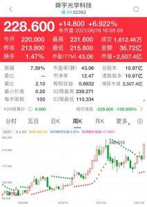 舜宇(2382)是強勢績優股,上周升19%至228.6元。瑞信目標價273元。