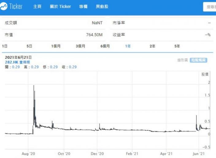 壹傳媒停牌前報0.29元,市值7.65億元,若不能復牌,股東要預咗輸清。ticker.com.hk
