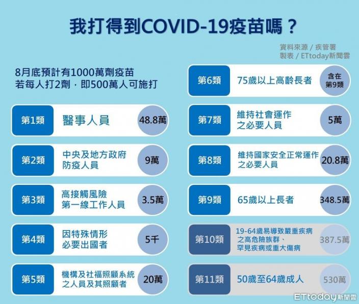 台灣的疫苗接種順序。