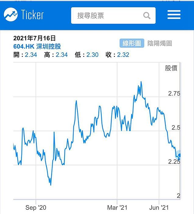 深圳控股一年圖。