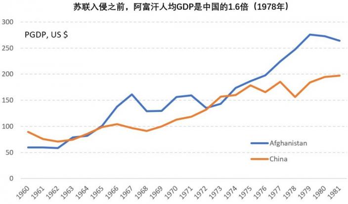 PIB de Afganistán de 1960 a 1978.