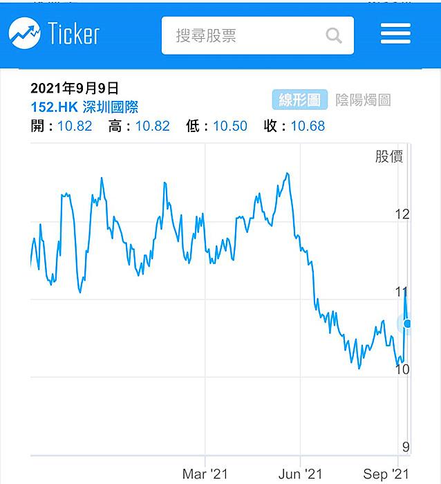 深圳國際一年圖。