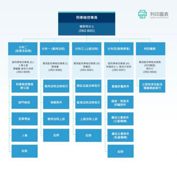 律政局刑事檢控部門構圖。