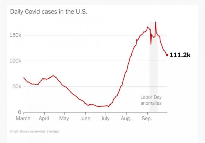 美國單日確診數由高位回落。