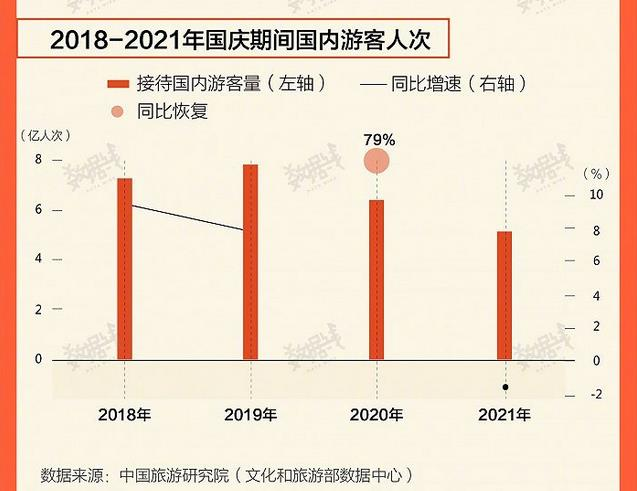 2018年至2021年國慶期間國內遊客人次。中國旅遊研究院數據