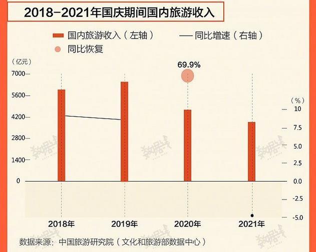 2018年至2021年國慶期間國內旅遊收入。中國旅遊研究院數據