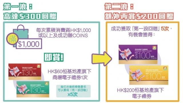 恒基地產旗下七大商場 H•COINS 會員一APP在手 助您輕鬆為消費券增值HK$500!